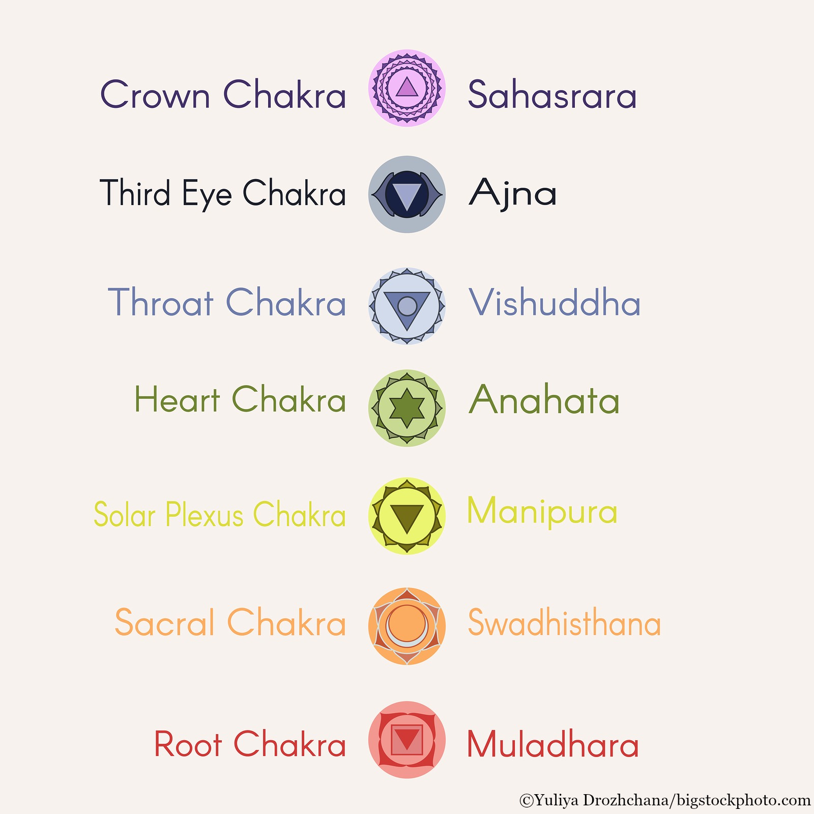 online) Deepen Your Practice: Chakra-inspired Yoga Classes | Yoga NH